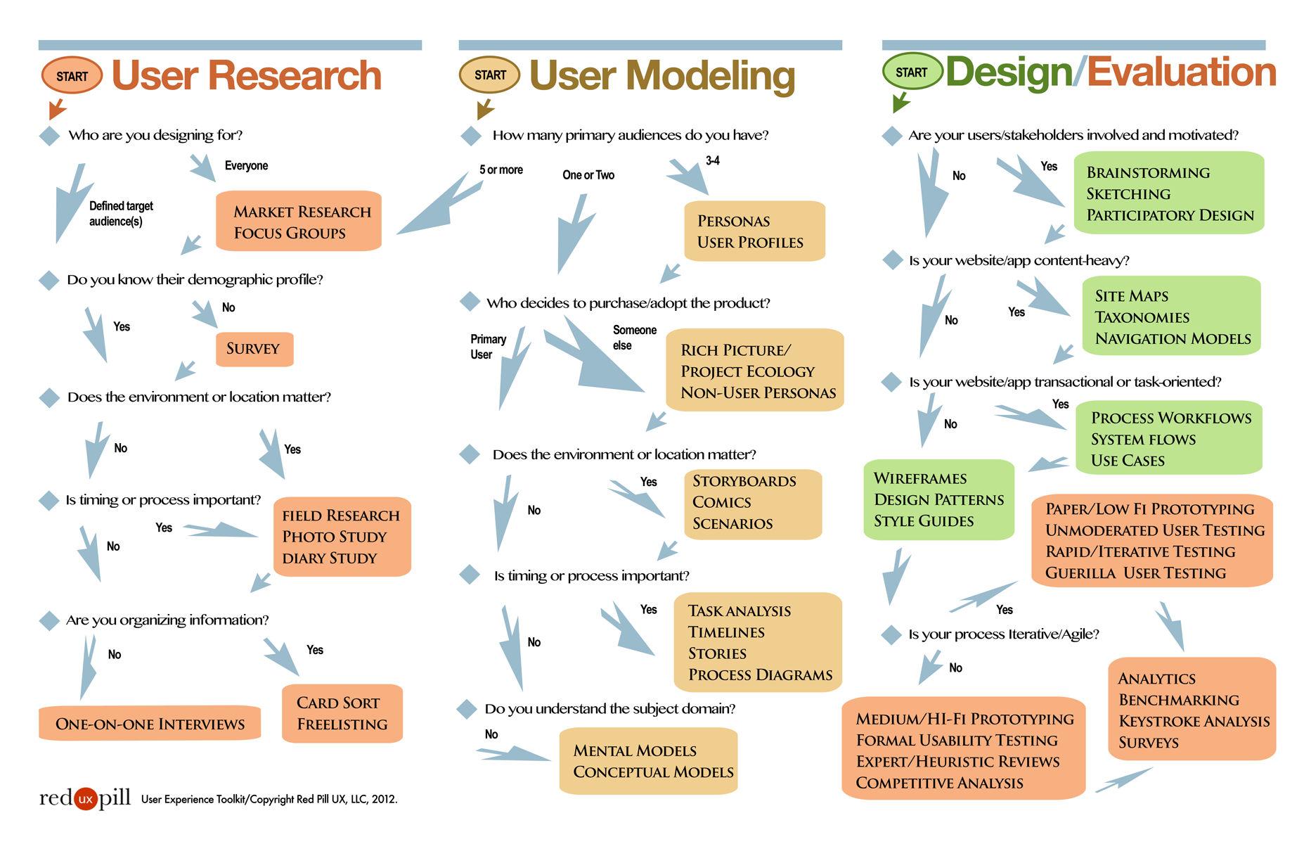 Ux дизайн проектирование опыта взаимодействия