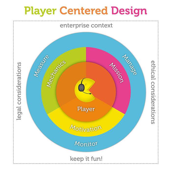 Player Centered Design Process