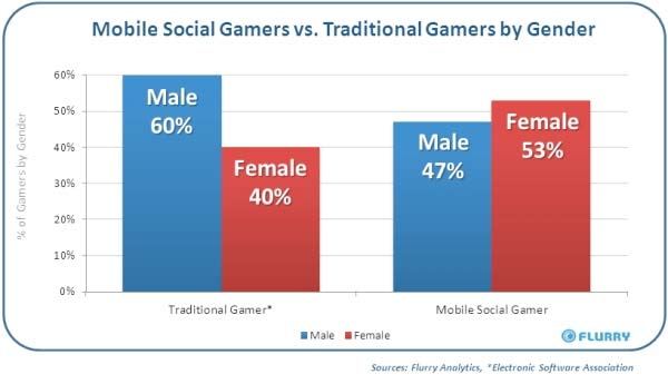 Distribution of mobile social gamers vs. traditional gamers by gender. Source: Flurry Analytics, Electronics Software Association