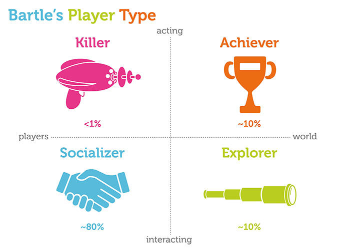 Bartle Player Types