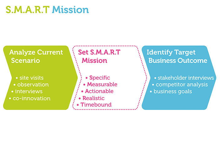 Analyze current scenario, understand target business outcome and set a S.M.A.R.T. mission