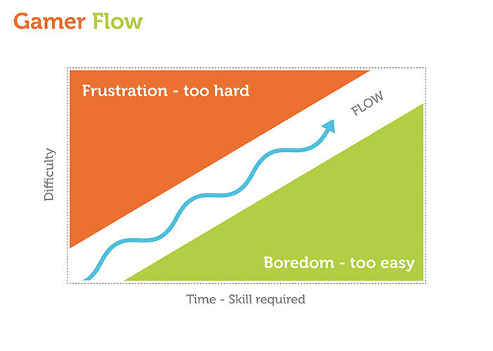 The concept of Flow introduced by Mihaly Csikszentmihalyi
