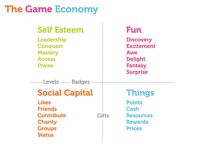 Game Economy