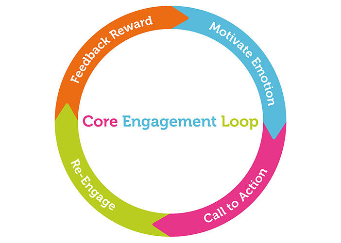 Core engagement loop