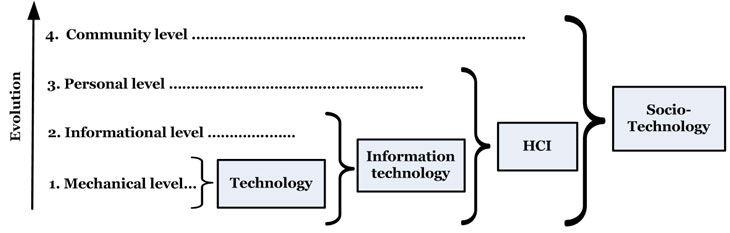 Computing levels cumulate