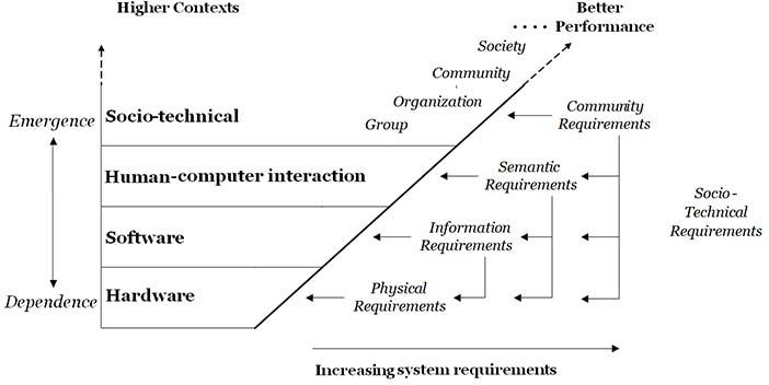 Computing requirements cumulate