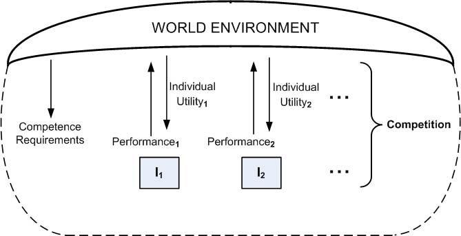 Individuals competing in a world environment