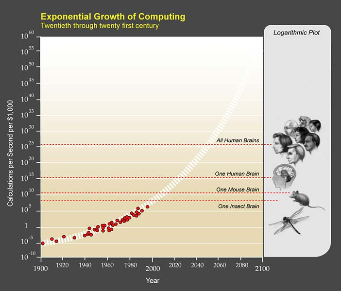 The exponential growth of simple processing power