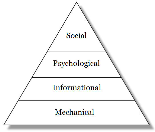 The computing requirements hierarchy