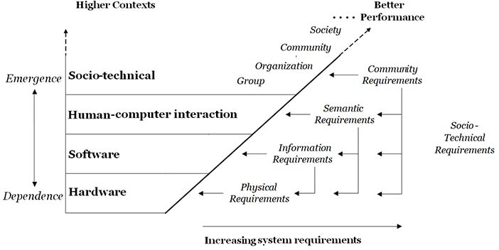 Computing requirements cumulate