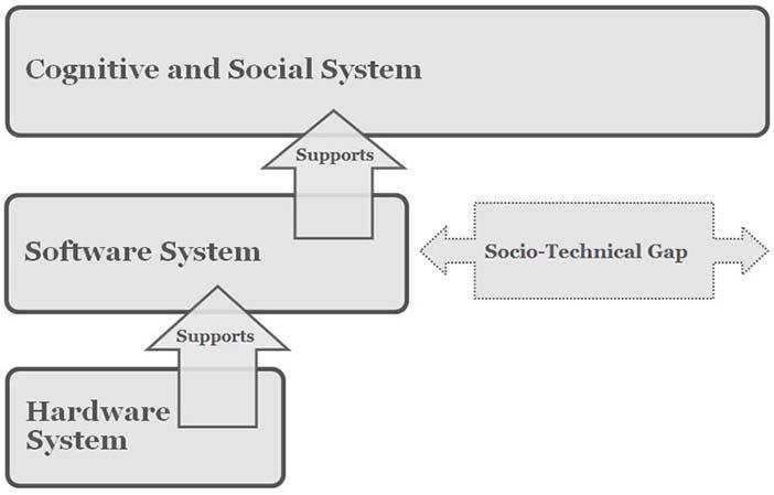 The socio-technical gap