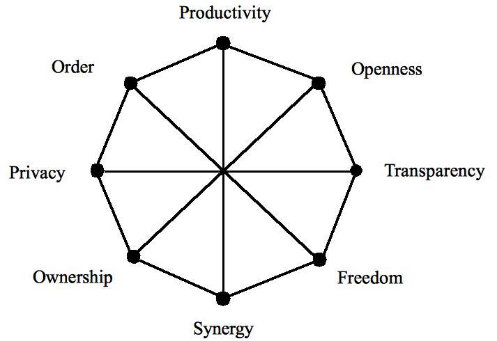 A social web of performance