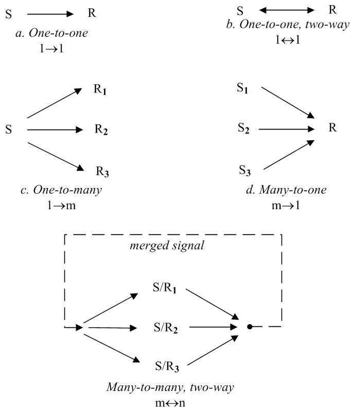 Communication linkage (S = Sender, R = Receiver)