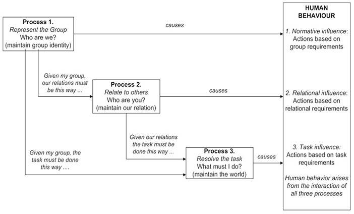 The cognitive processes that affect human behaviour