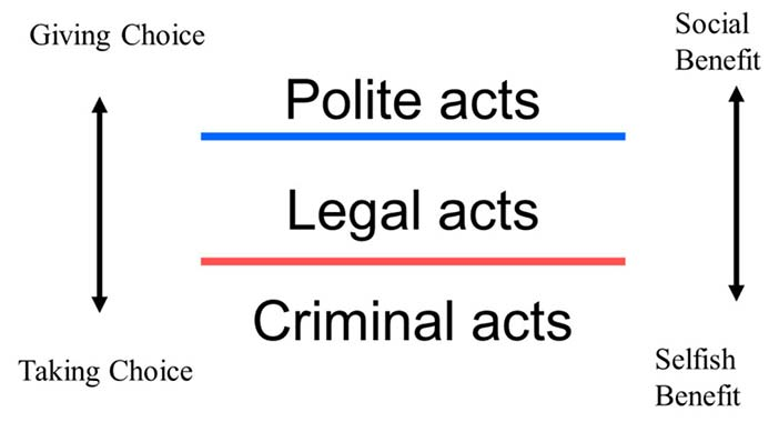 Politeness is doing more than the law