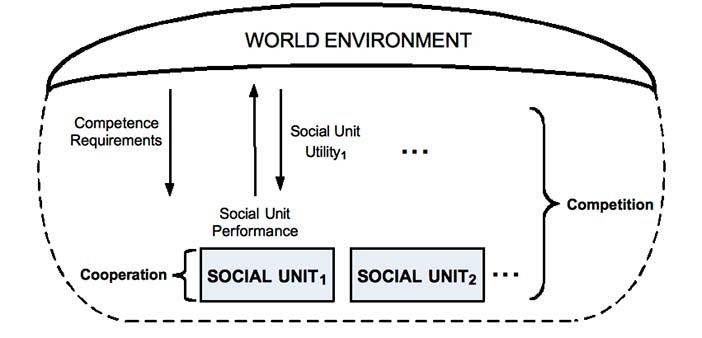 A community cooperating in a world environment