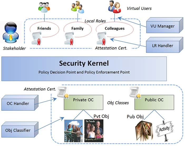Distributed access control model architecture