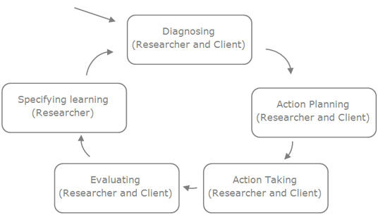 Susman and Evered's (1978) Action Research cycle