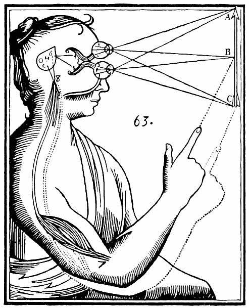 René Descartes' illustration of dualism. Inputs are passed on by the sensory organs to the epiphysis in the brain and from there to the immaterial spirit.