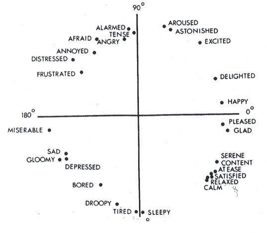 Russell's circumplex model of affect
