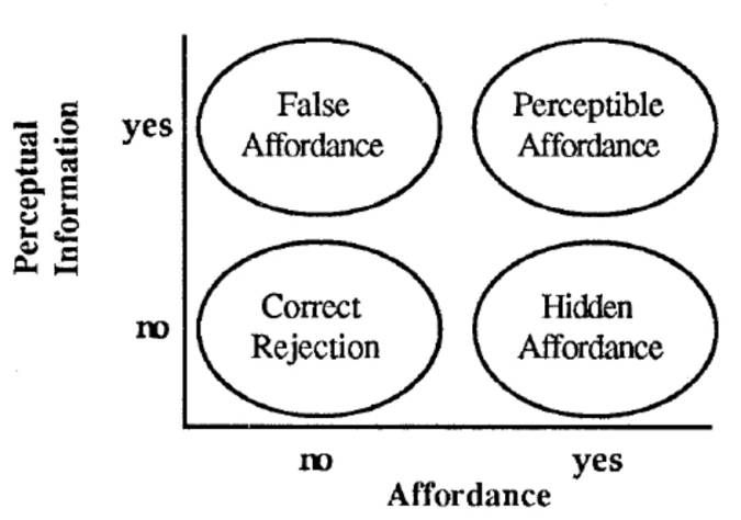 Separating affordances from the information available about them allows the distinction among correct rejections and perceived, hidden and false affordances. From Gaver (1991).