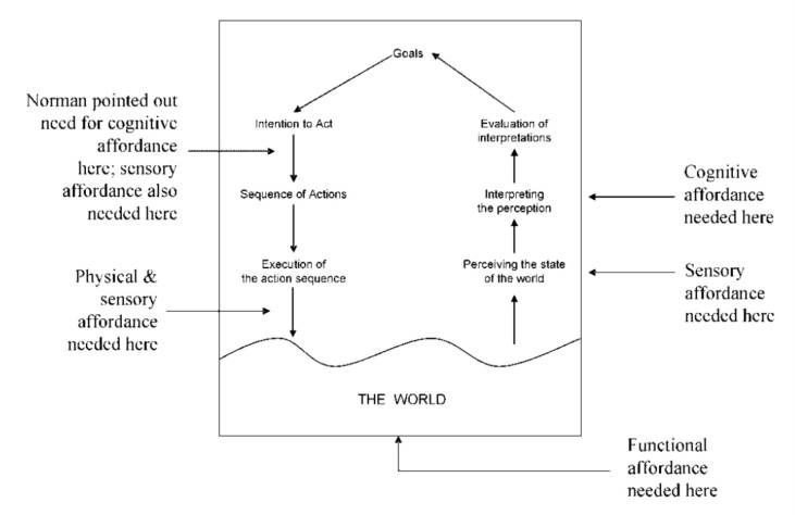 Four types of affordances mapped to Norman's action model. (Hartson 2003, p. 328).