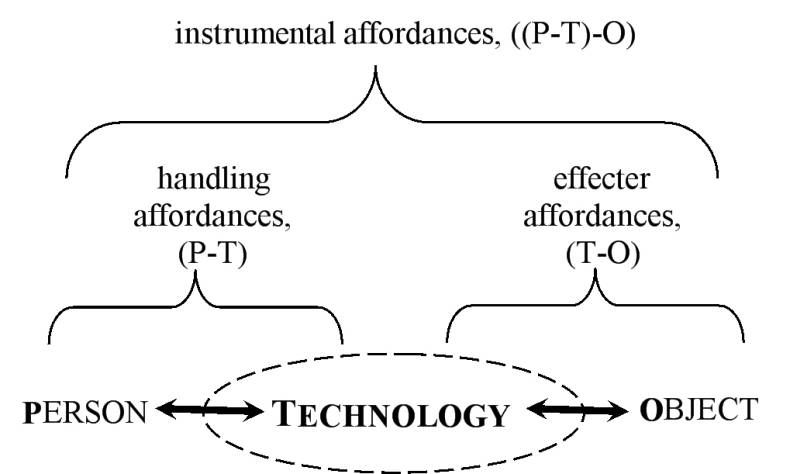 Two facets of instrumental technology affordances: handling affordances and effecter affordances- P: Person, T: Technology, O-Object of interest (Kaptelinin and Nardi, 2012).