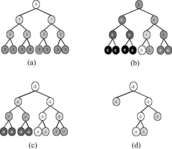 Computation of Degree-Of-Interest for a tree. (a) Intrinsic interest function. (b) Distance function. (c) Sum of (a) and (b). (d) Applying filtering function based on threshold to (c).