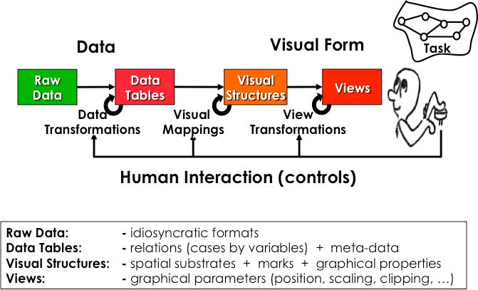Information visualization reference model (Card, Mackinlay, and Shneiderman, 1999)