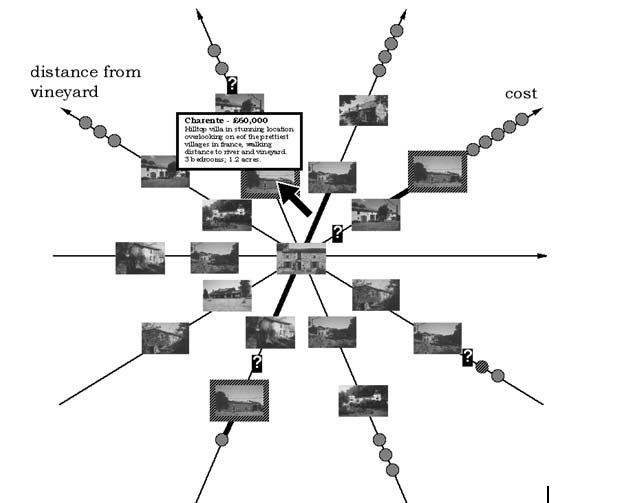 The Neighbourhood Explorer (Spence 2001; Apperley et al. 2001). Properties further away from the object of interest on each axis are shown as icons with little detail.