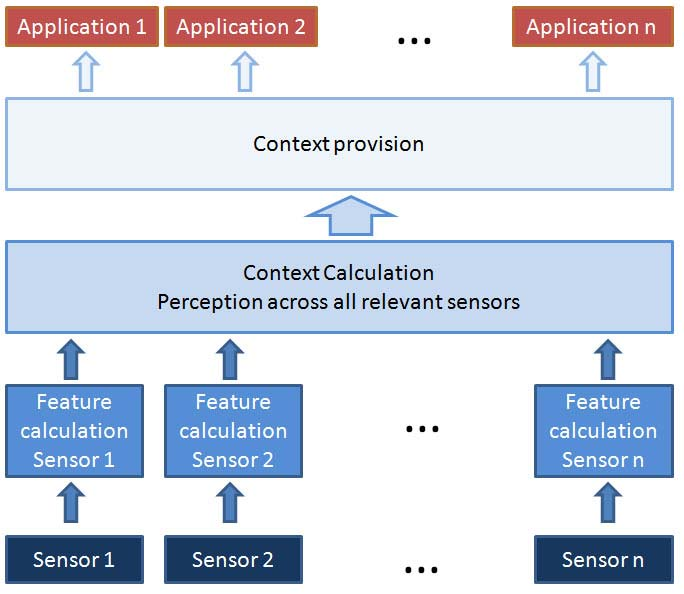 The drawing depicts a reference architecture for context-aware computing systems. It assumes the acquisition of data from sensors support to contextual behavior of multiple applications