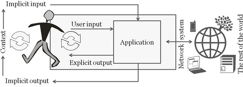 This model explains the concept of implicit and explicit human computer interaction, from Schmidt 2000.