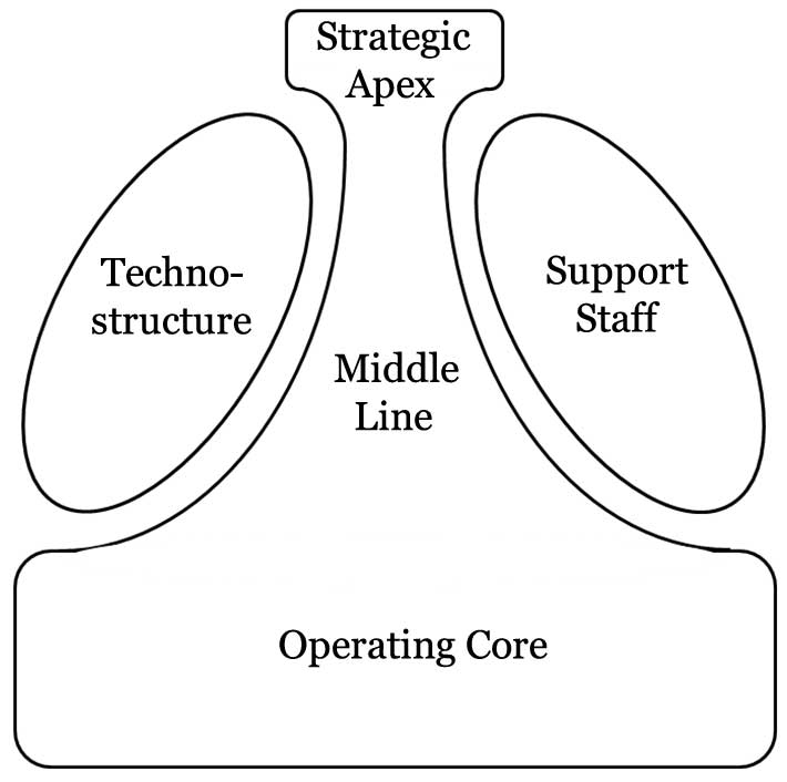 A graphical summary of Mintzberg's (1984) model of key organizational parts.