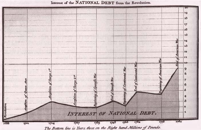 Playfair included this graph in his The Commercial and Political Atlas (1786) to argue against England's policy of financing colonial wars through national debt.
