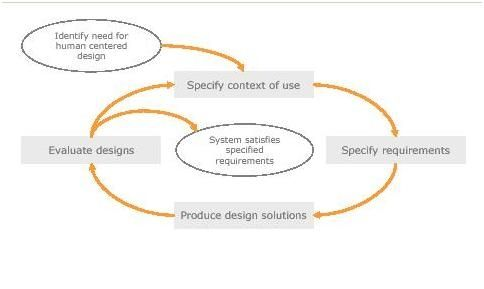 User-centered design cycle.