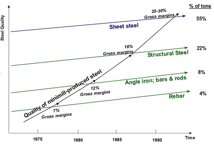 The Disruptive Attack of the Steel Minimills