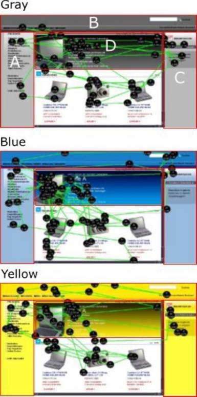 Sample Websites indicating Color Zone Treatments and Look Zones for a German Website (preliminary experimental treatments adapted from Cyr et al., 2010)