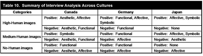 Summary of Emerging Concepts by Culture (in Cyr et al., 2009)