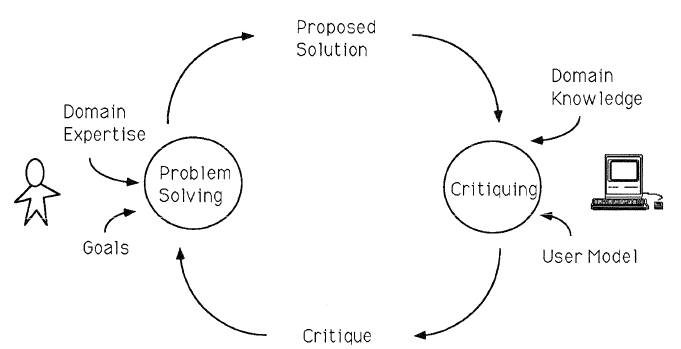 Overview of the design critic process, where the user specifies a proposed design/solution, which the design critic feature (right) reviews based on encoded domain knowledge and a model of the user&#0