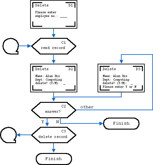 Flow chart of user interaction