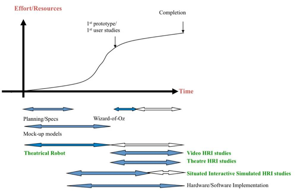 Modified from Dautenhahn (2007b), sketching a typical development time line of HRI robots and showing different experimental paradigms. The dark arrows indicate that for those periods the particular