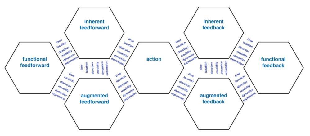 Interaction Frogger framework, showing all theoretically potential mappings between the action and the elements of perception (feedforward and feedback) (Stienstra, Bruns, Wensveen and Kuenen, 2012)