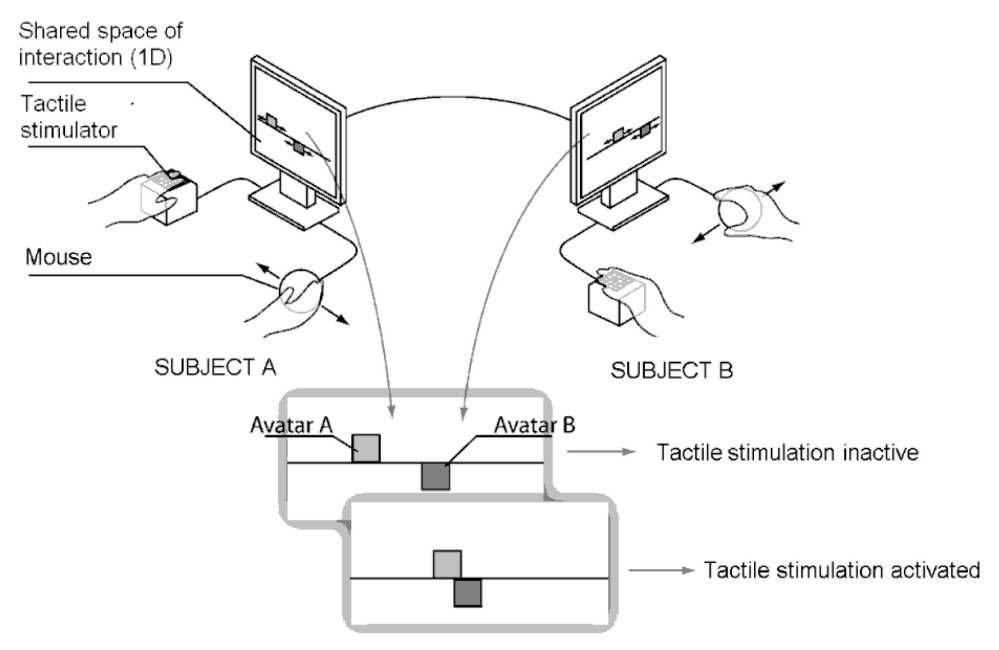 The one-dimensional space of perceptual interaction: with a computer mouse, each subject moves a receptor field on a line in a shared digital space. When the two receptor fields encounter each other,
