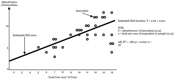 "User-innovators with stronger ""lead user"" characteristics develop innovations having higher appeal in the general marketplace. Data Source: Franke and von Hippel 2003"