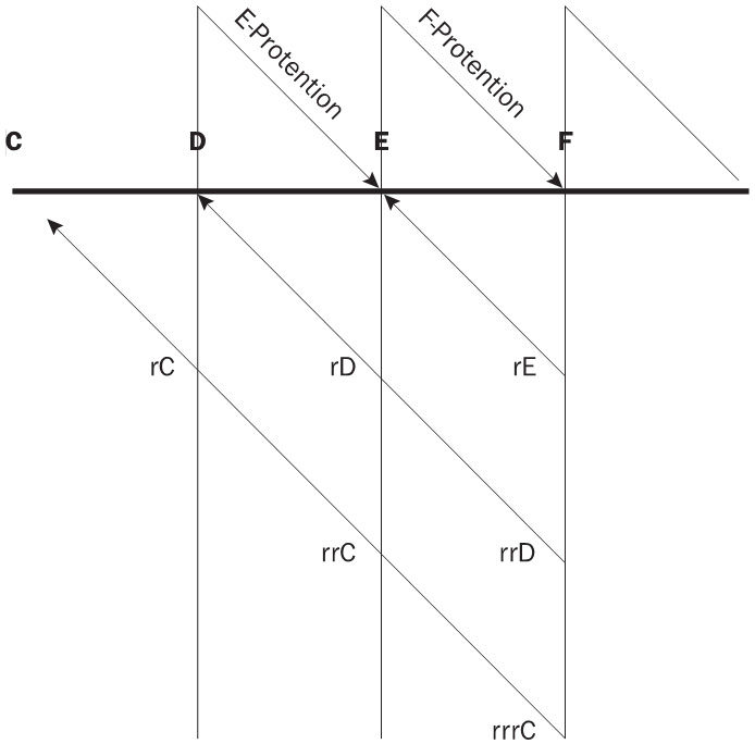 A diagram of the temporal structure of consciousness. The horizontal line designates a series of sounded notes (C, D, E, F). The vertical lines indicates phases of consciousness, consisting of protent
