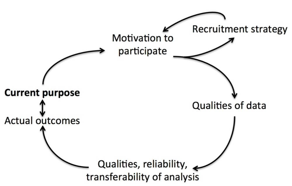 Interdependencies between the purpose of a study, recruitment of participants and outcomes - which should match the purpose.