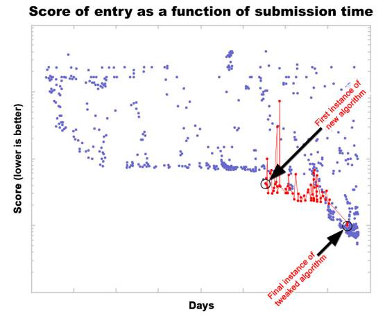 Collective optimization in the MatLab open source programming contest. Following the introduction of a new algorithm (variants shown in red), contestants refine it, gradually (and noisily) optimizing