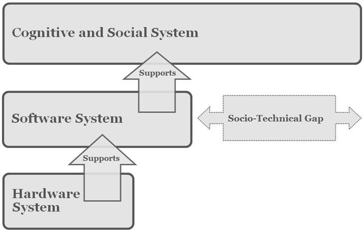 The socio-technical gap