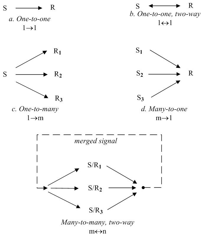 Linkage types (S = Sender, R = Receiver)
