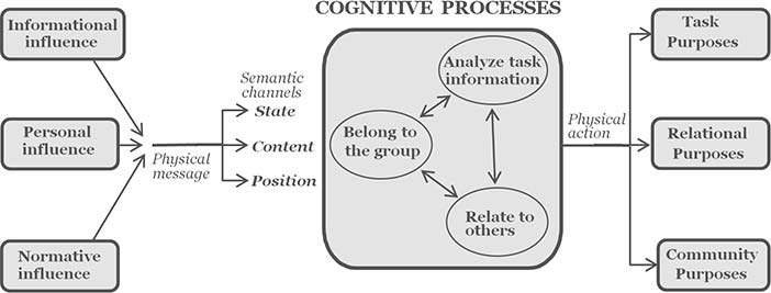 Cognitive processes in communication